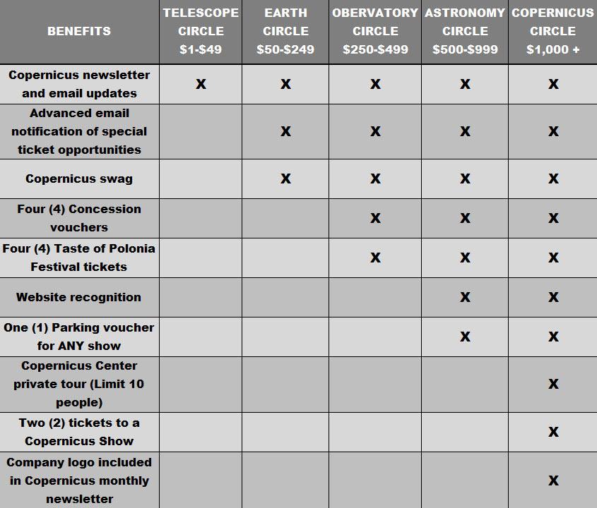Donations Benefit chart
